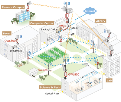 4IPNET Wi-Fi Campus – A dynamic learning environment