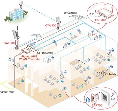 4IPNET Centralized AP management for single building